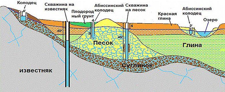 Заглубление различных источников воды