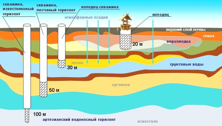 Верховодка, грунтовая и артезианская вода