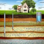 Бурение скважин на воду своими руками: способы и необходимые инструменты