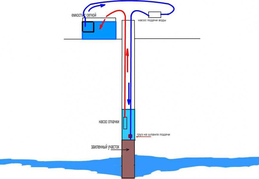 Чистка скважины двумя насосами