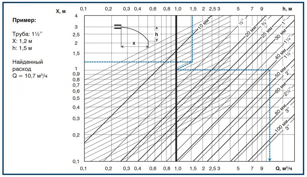 Диаграмма определения расхода воды без приборов учета