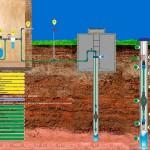 Принцип работы скважины на воду и ее обустройство
