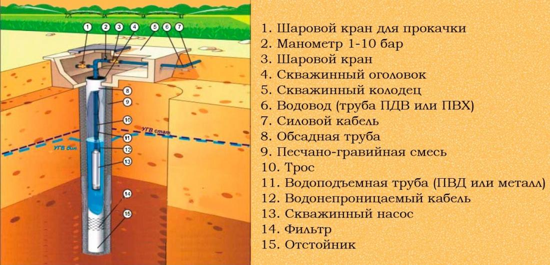 Принципиальная схема скважины