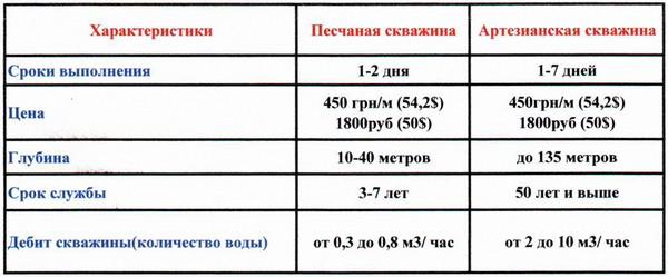 Артезианская и песчаная скважина таблица