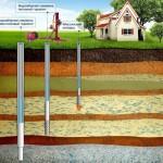Виды и типологии скважин на воду