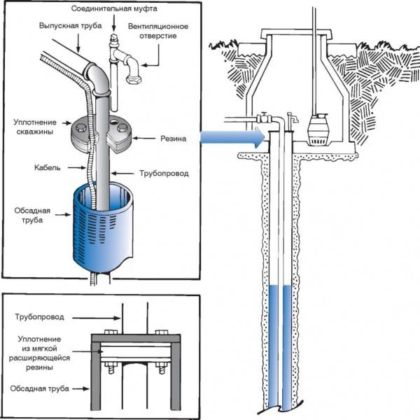 Герметизация скважины