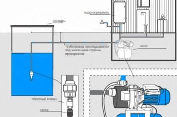 Система водоснабжения из колодца с закапыванием трубы