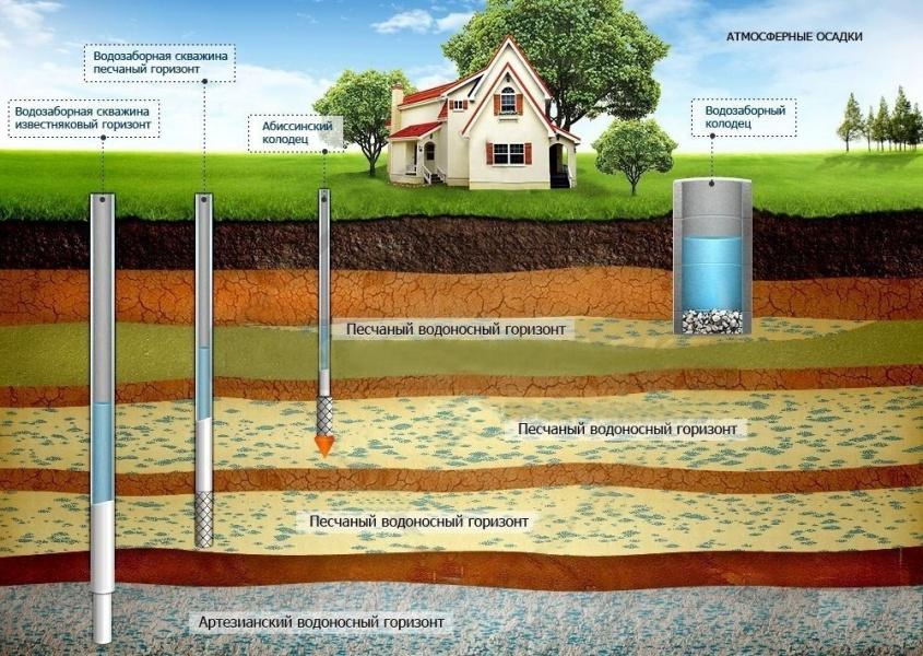 Водоносные горизонты и источники водоснабжения