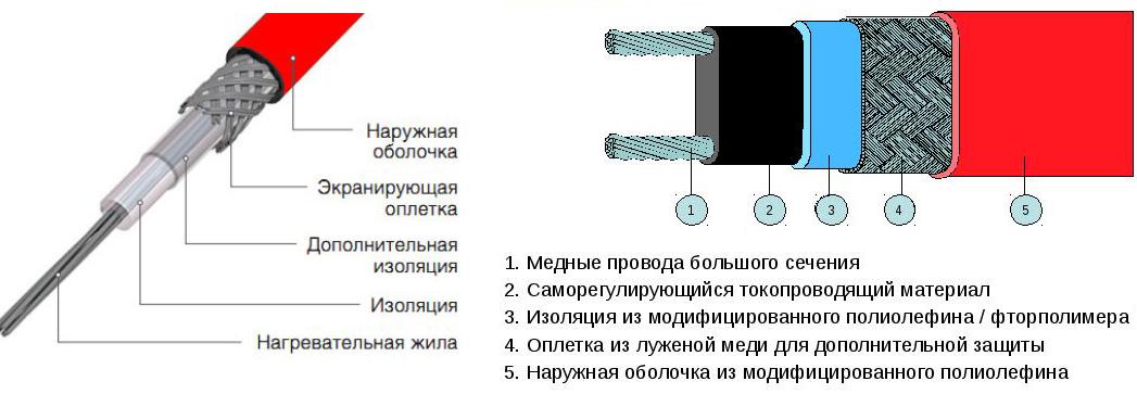 Резистивный и саморегулирующий греющие кабеля разрез фото